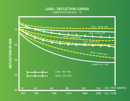 Load Deflection Curves